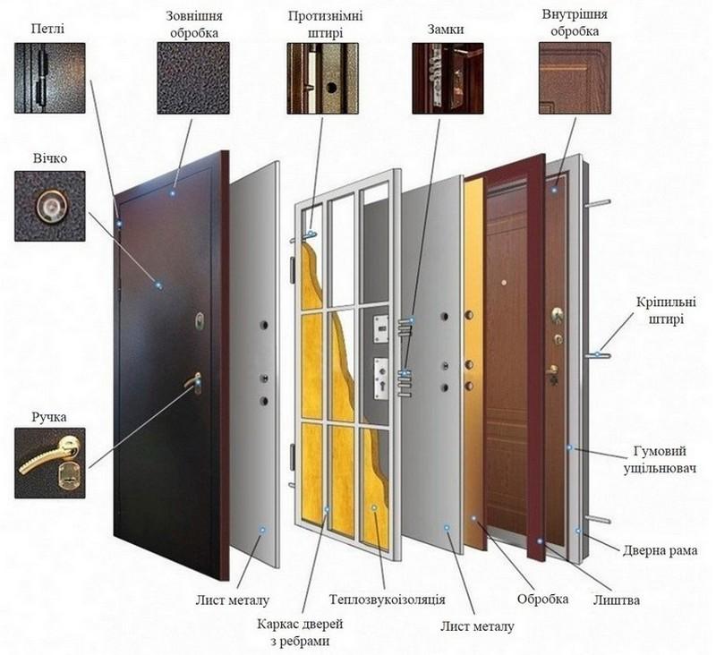 Хотите приобрести качественные двери?