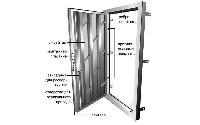 ребра жесткости входной двери